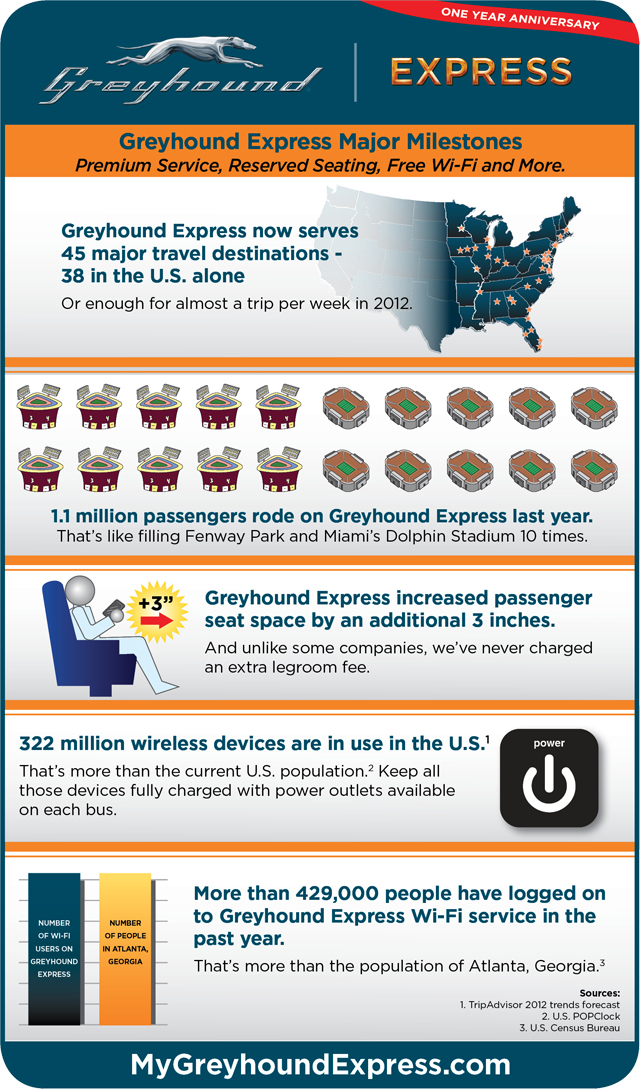 Greyhound Express Anniversary Infographic