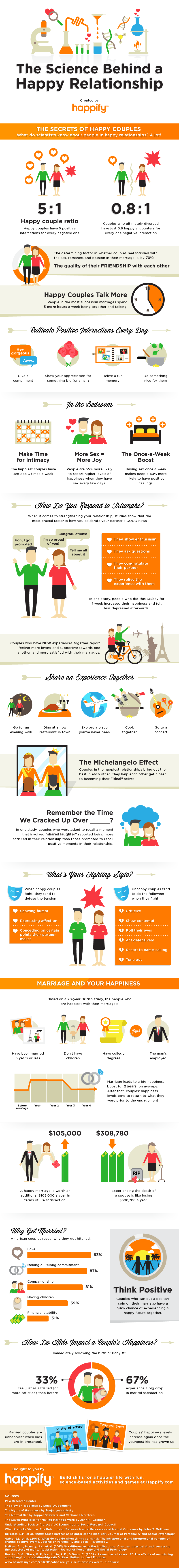 Happify Infographic: Science of a Happy Relationship